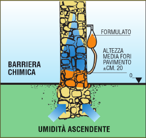 Barriera Chimica